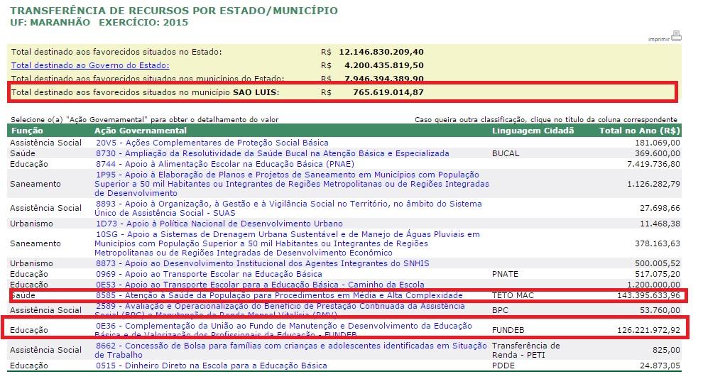 Recursos destinados ao município de São Luís/MA em 2015