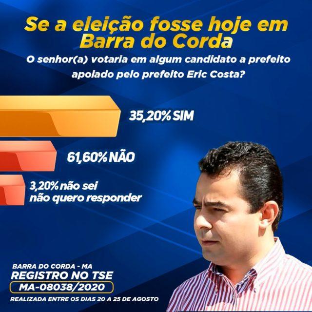 Se a eleição fosse hoje, Rigo Teles seria eleito prefeito de Barra do Corda com votação esmagadora, aponta pesquisa INOP